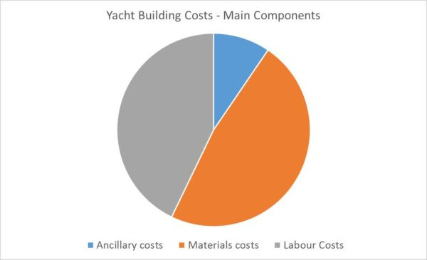 Cost fractions in marine construction