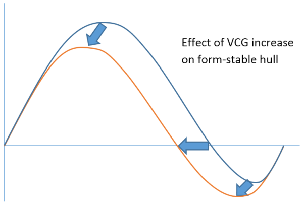 VCG Increase Form Stable