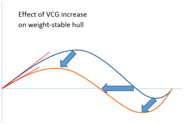 VCG Increase Weight Stable