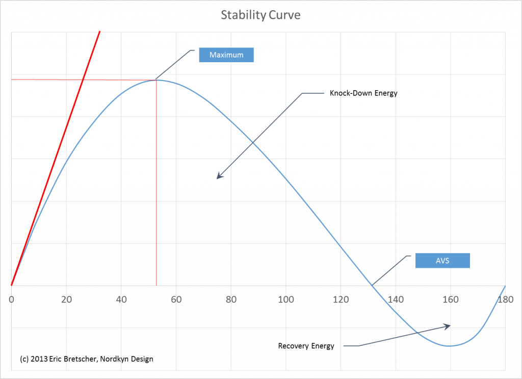 Stability curve for the sloop Nordkyn in cruising trim