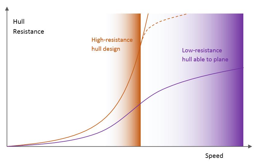[Imagen: Hull-resistance-curve-vs-design.png]