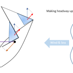 Heavy Weather Dynamics: Upwind Sailing, Windage and Resistance