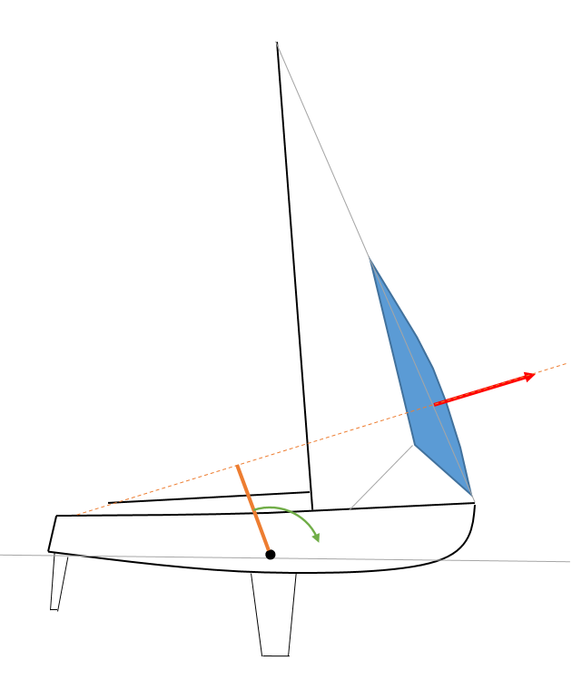 At best, the jib force may act perpendicularly to the forestay. The upwards angle and the low position of the sail help reducing the pitching lever pushing the bow down.