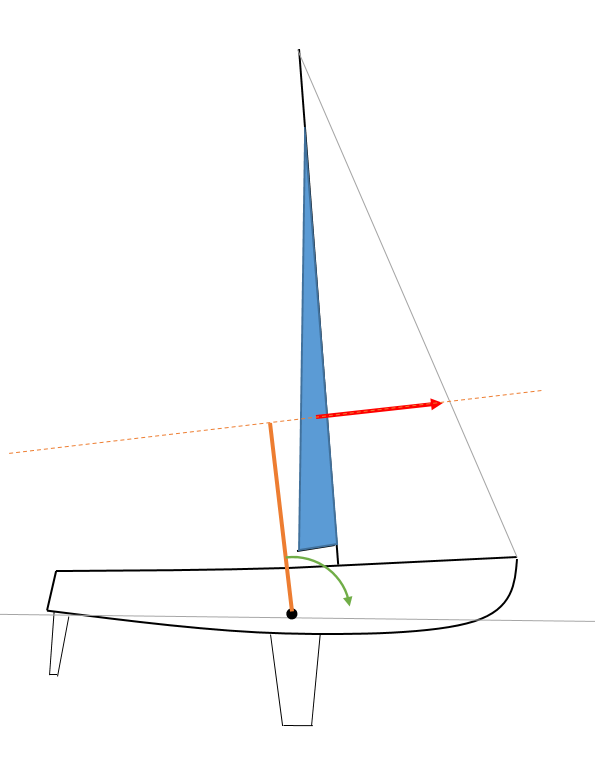 The mainsail being a triangle, its centre is one third of the way up. The distance between the dotted line and the centre of gravity is the pitching lever the driving force is acting through.