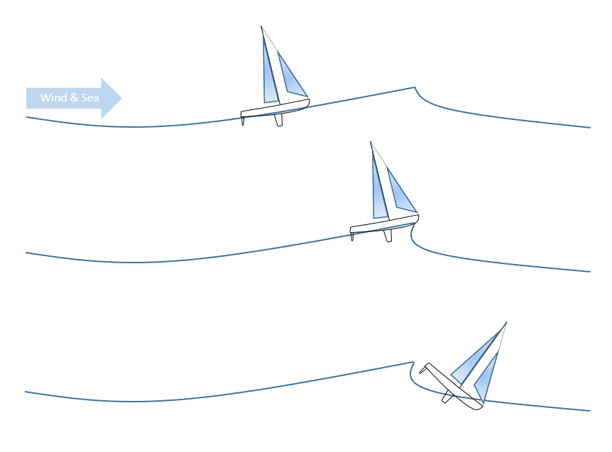 A hard-driven fast sailing yacht can fall off the edge of a steep wave.