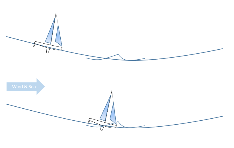 A yacht running fast in a heavy following sea can engage into a secondary wave in a trough.