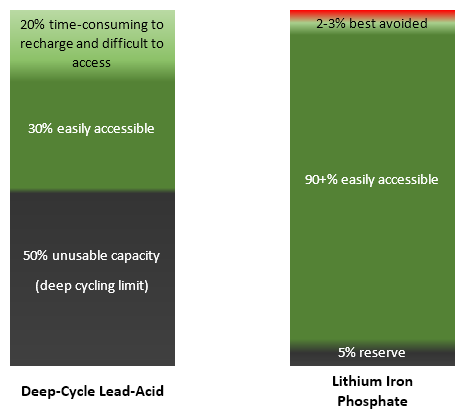 Comparison between lead-acid and lithium iron phosphate battery cells