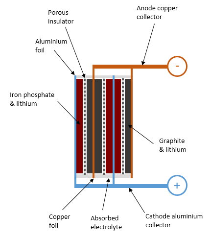 Internal structure of a lithium iron phosphate battery cell in a partly-charged state.