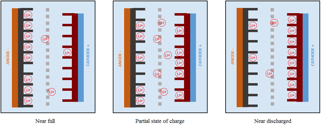 Migration of the lithium ions in in a lithium iron phosphate cell throughout charge and discharge.