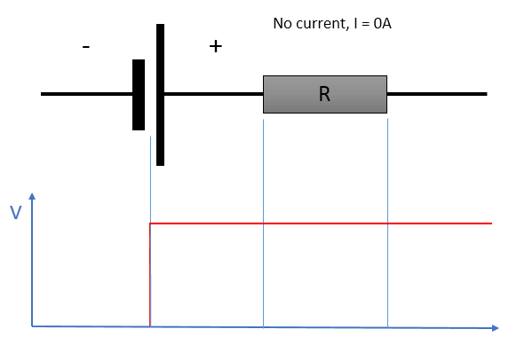 A simple model for the non-ideal battery. The ideal battery is in series with an internal resistance element that causes the voltage to change with the current. At rest, the output voltage reflects the state of charge of the battery.