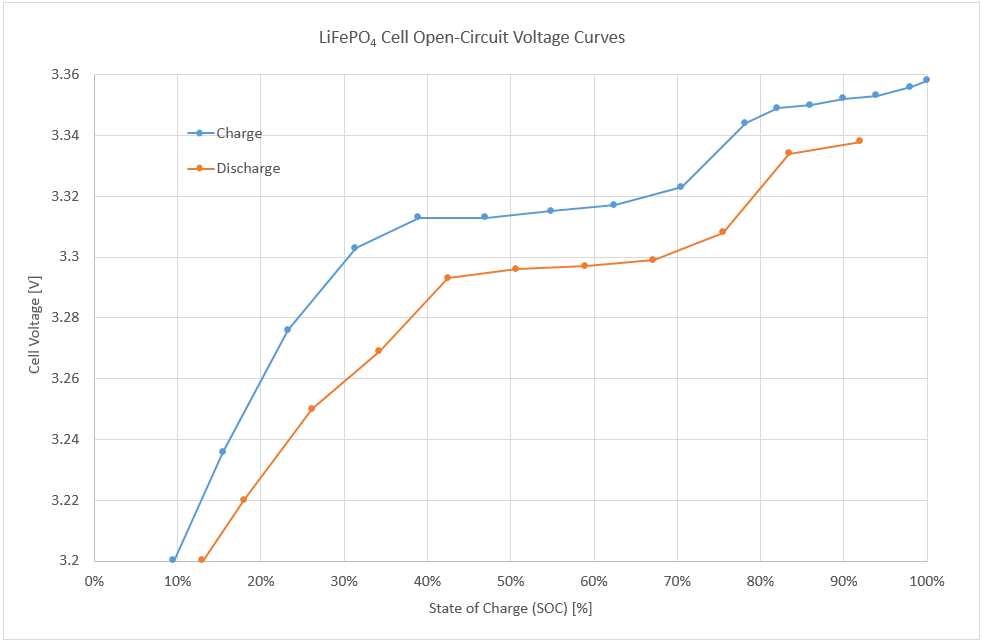 Single LiFePO4 cell stabilised open circuit voltage as a function of the state of charge (Data courtesy of Tsinghua University)