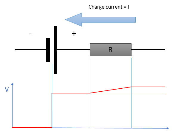 While charging, the voltage at the terminals is higher than the true charging voltage of the cell because its internal resistance is introducing a loss equal to R x I in the direction of the current.