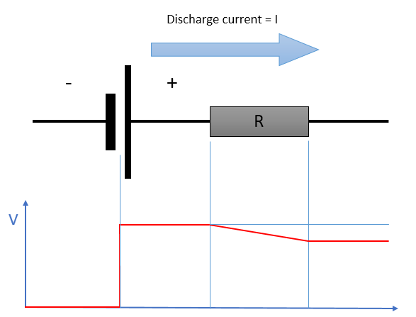 Under discharge, the voltage at the terminals is lower than the true voltage of the cell because its internal resistance is introducing a loss equal to R x I in the direction of the current.