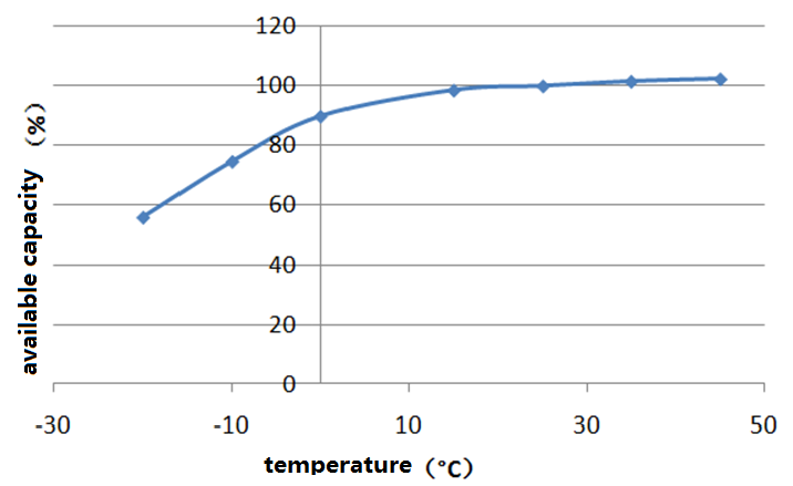 Available capacity as a function of temperature for a low voltage discharge cut-off threshold of 2.5V/cell (Plot courtesy of Tsinghua University)