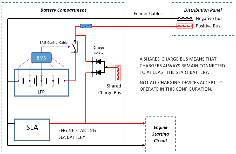 A charge isolator is another option for keeping a lead-acid battery in the charging circuit at all times if a lithium bank must be disconnected.