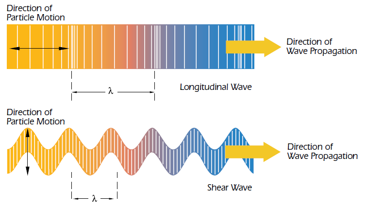 Propagation of longitudinal and shear ultrasonic waves in a material