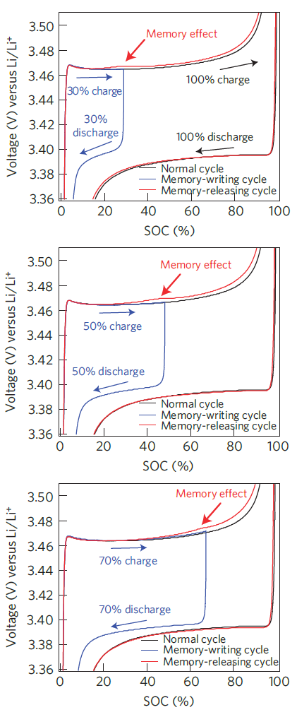 Memory effect in LFP cell following different incomplete charge cycles (Sasaki et al., Nature Materials, Vol 12, 2013)
