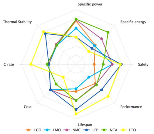 Lithium Chemistries Spider Chart